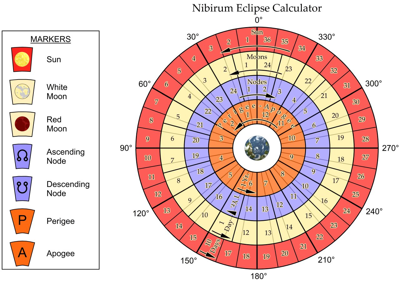 Nibirum Map: Nibirum Eclipse Calculator Chart by Wyvern