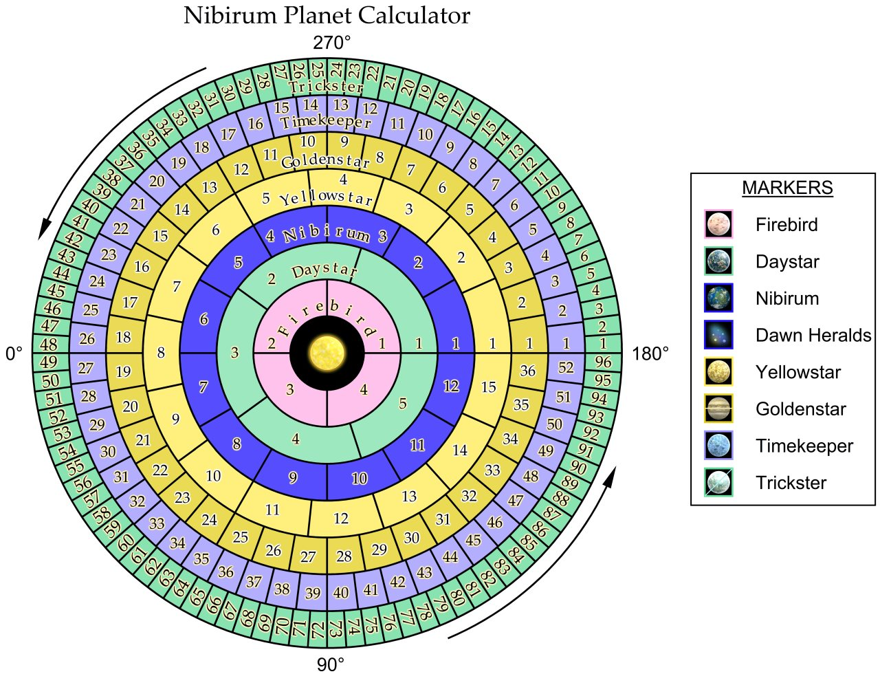 Nibirum Map: Nibirum Planet Calculator Chart by Wyvern