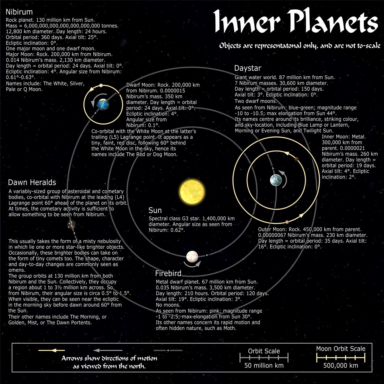 Nibirum Map: Nibirum Solar System Map - Inner Planets by Wyvern