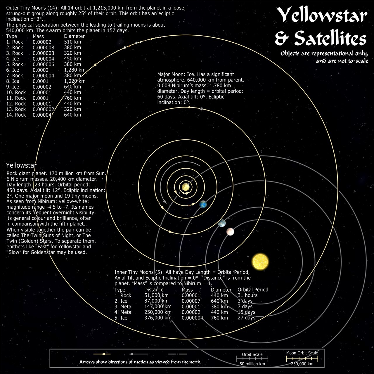 Nibirum Map: Nibirum Solar System Map - Planet 4 Satellites by Wyvern